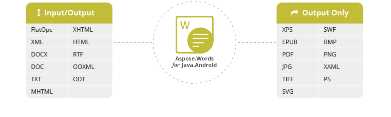 Aspose.Words for Java.Android