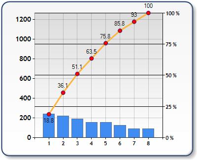 Creating A Pareto Chart