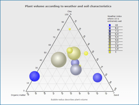 WeatherThe Ternary Series may be used to relate up to five variables. It is particularly interesting as a means to show demographic tendencies or the sensitive relationship between differing dimensions. In this example the Chart shows the relationship between the dimensions of weather and soil constitution in the growth of plant mass.