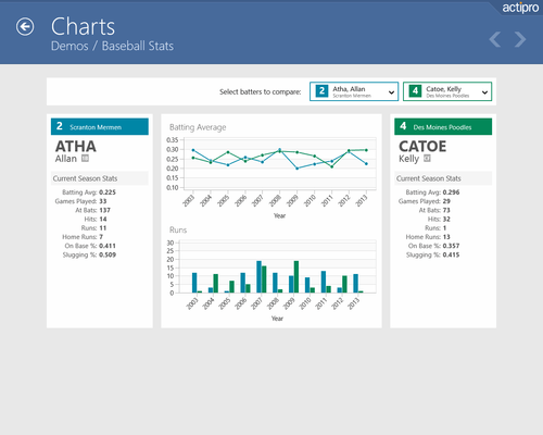 About Actipro Charts for UWP