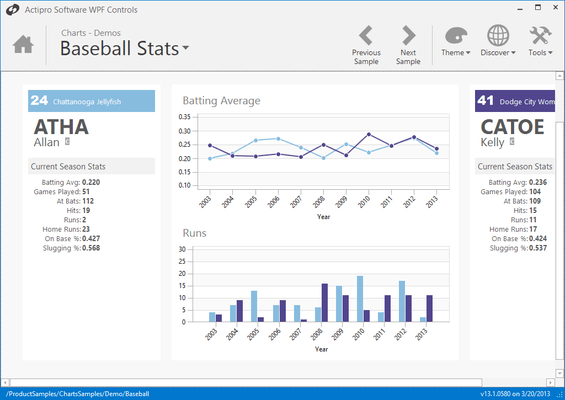 Screenshot von Actipro Charts for WPF