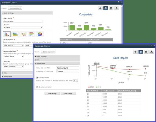 Captura de tela do SharePoint Business Charts