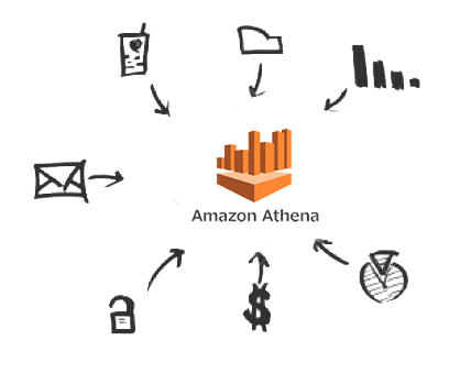 Amazon Athena Drivers について