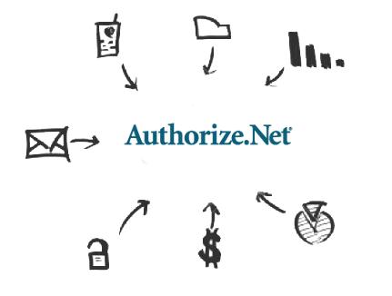 Screenshot of Authorize.Net Drivers