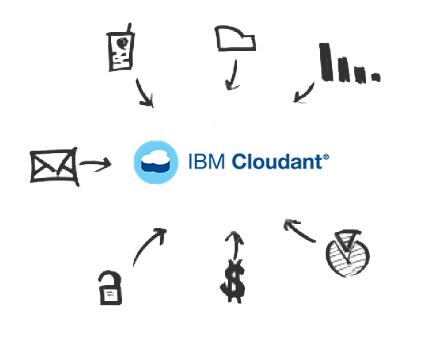Captura de tela do Cloudant Drivers