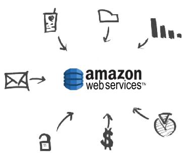 Screenshot of Amazon DynamoDB Drivers