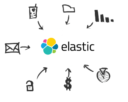 About Elasticsearch Drivers
