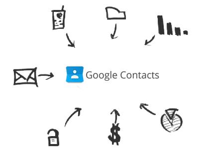 Screenshot of Google Contacts Drivers