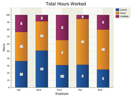 Screenshot of Codejock Chart Pro Visual C++