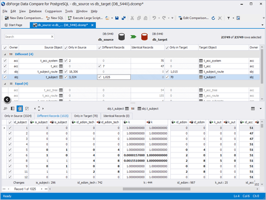 Screenshot of dbForge Data Compare for PostgreSQL