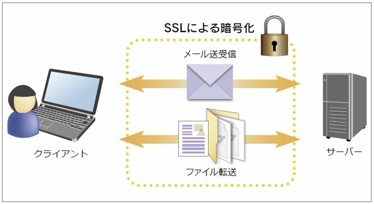 Secure FTP for .NET(日本語版) のスクリーンショット