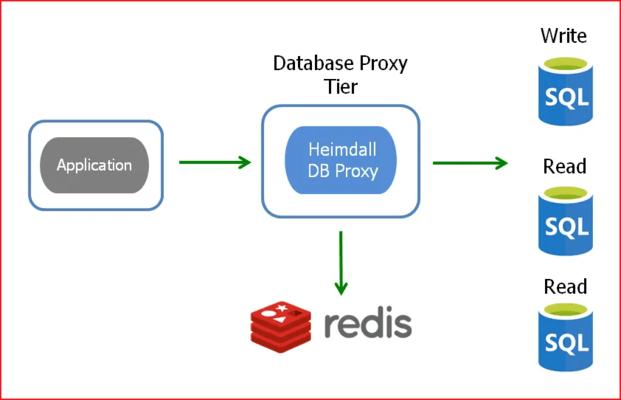Screenshot of Heimdall Database Proxy