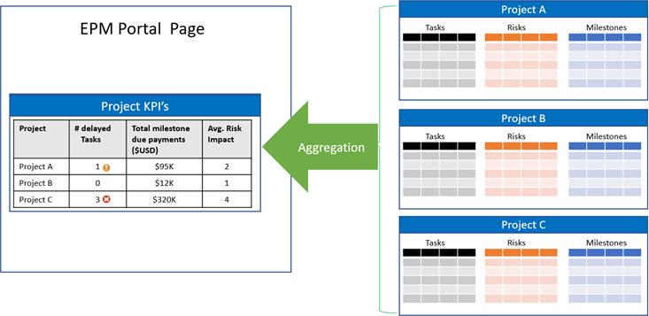 Screenshot of KWizCom Aggregated Calculation Field Type