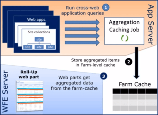 About KwizCom Enterprise Aggregation Caching Feature