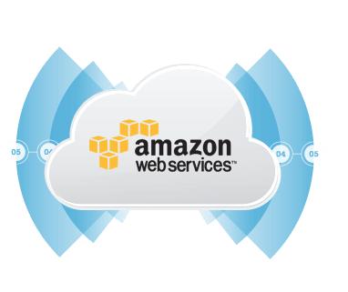 About Amazon Integrator Java Edition