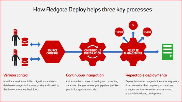 Captura de tela do Redgate Deploy