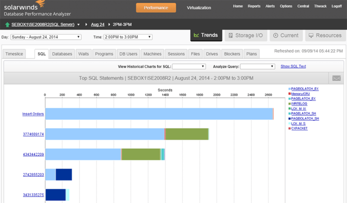 Screenshot of SolarWinds Database Performance Analyzer for Microsoft Azure SQL Database