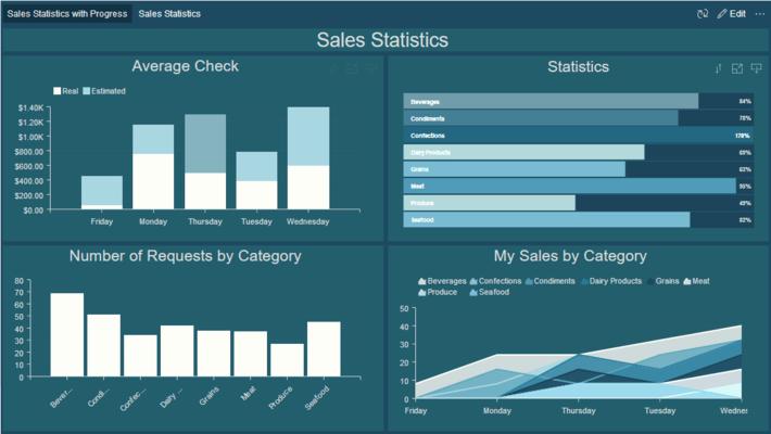 Screenshot of Stimulsoft BI Dashboards Cloud