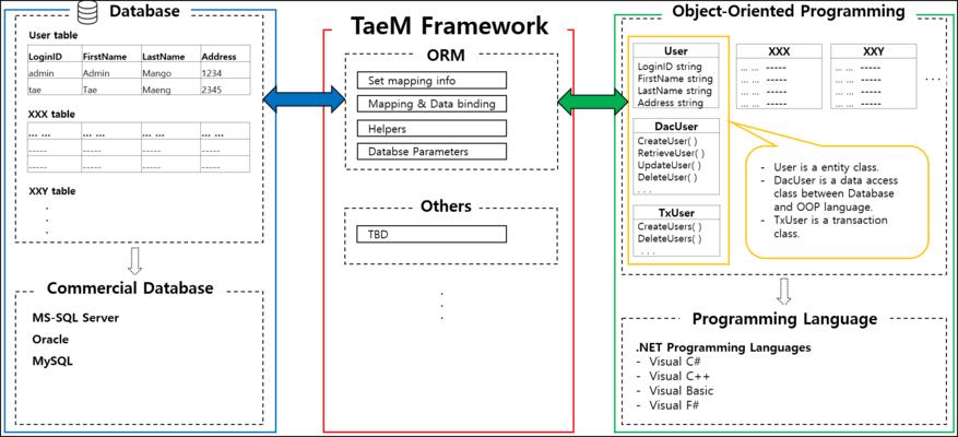 TaeM Framework のスクリーンショット