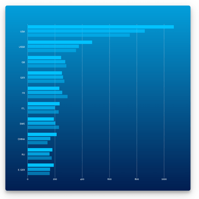 Screenshot of Vizuly Bar Chart