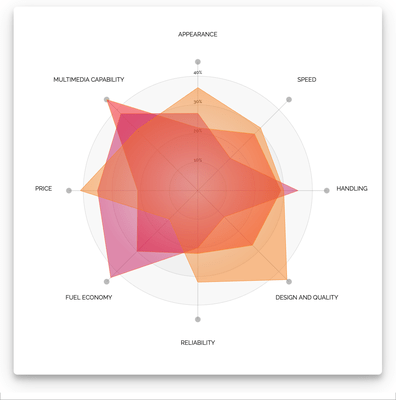 Vizuly Radar Chart(英語版) のスクリーンショット