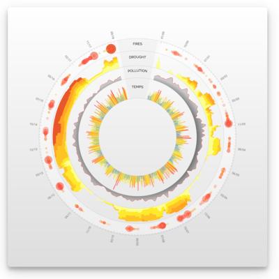 Screenshot of Vizuly Ring Chart