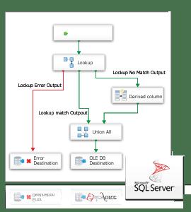 <strong>SSIS Data Flow Source &amp; Destination for Eloqua</strong><br /><br />