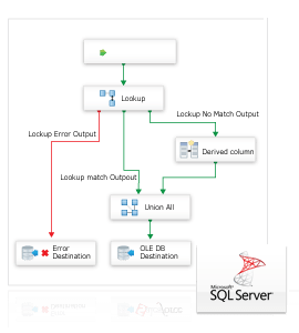 SSIS Data Flow Source & Destination for OData