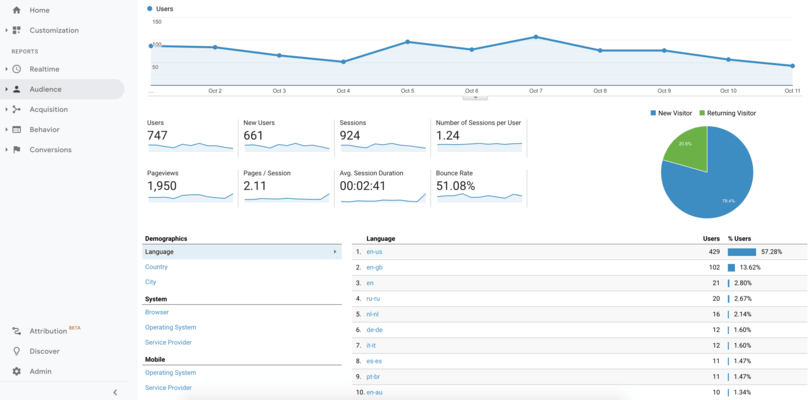 <strong>Fully integrate with Google Analytics for insightful reports.</strong><br /><br />