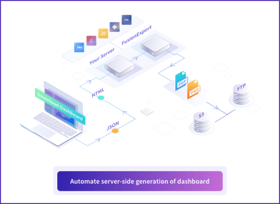 <strong>Automate server-side generation of dashboards.</strong><br /><br />