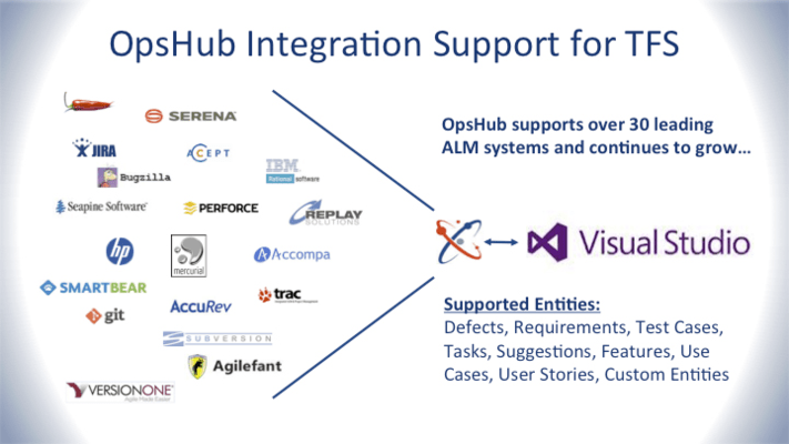 <strong>Connect to leading ALM systems from Microsoft, HP, IBM and more.</strong><br /><br />