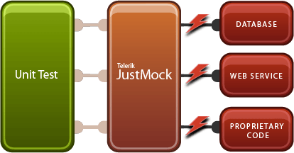 <strong>JustMock simplifies the process of writing unit tests.</strong><br /><br />
