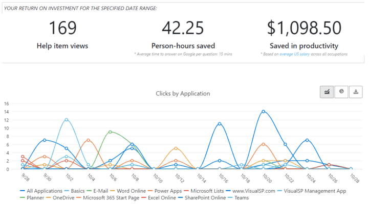 <strong>Illustrate ROI for your customer with full usage reporting.</strong><br /><br />