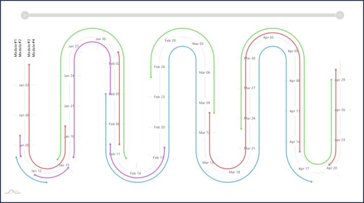 Horizontal Serpentine Chart