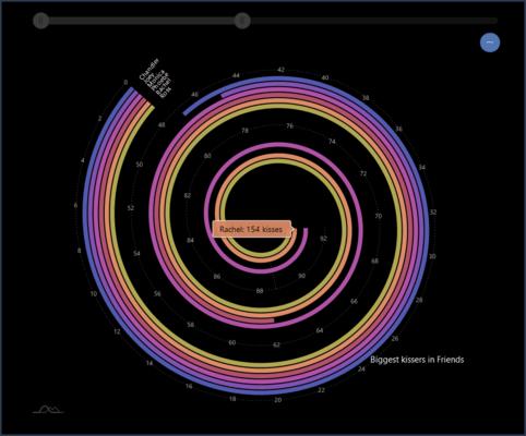 Spiral Bar Chart