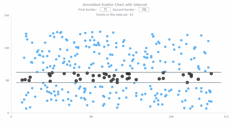 Annotated scatter chart with interval