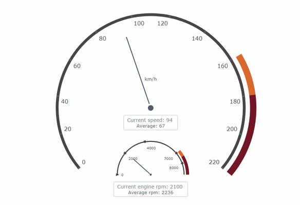 Circular gauge chart