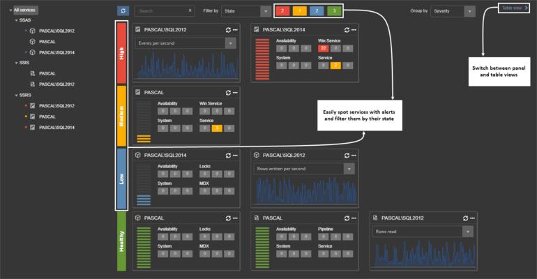 ApexSQL BI Monitor - Comprehensive dashboard