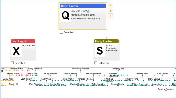 Organizational Chart Navigation