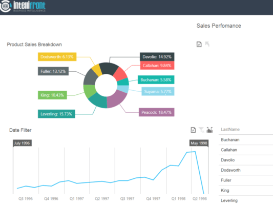 Create real time interactive dashboards