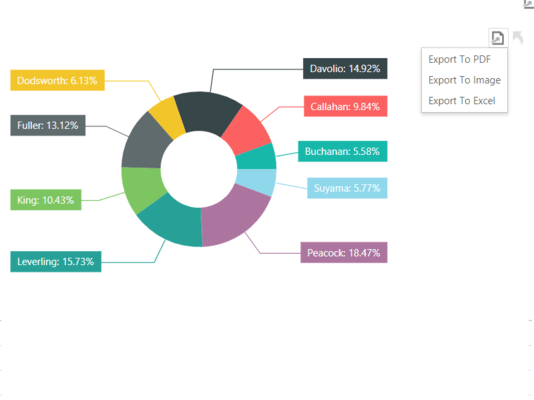 Export a snippet of the Dashboard