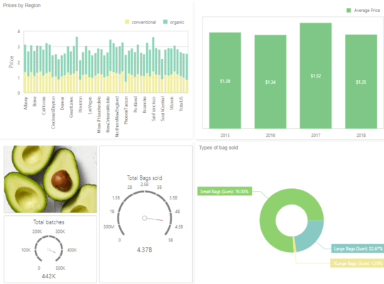 Visually Stunning Dashboards