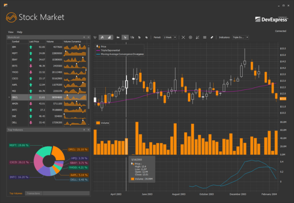 DevExpress WinForms Charts Stockmarket