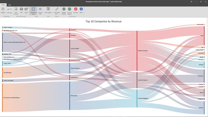DevExpress WinForms Sankey Diagram
