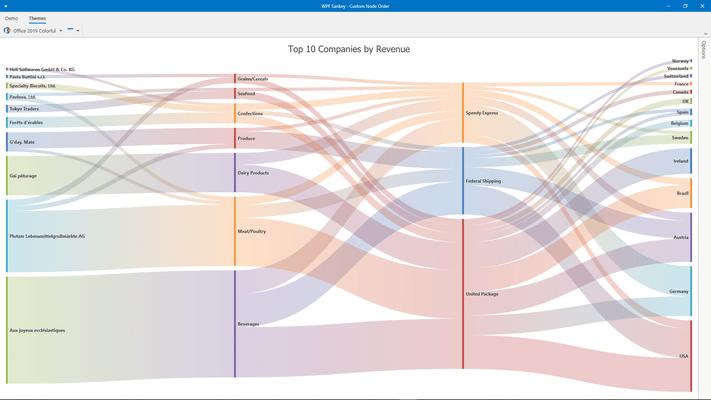 DevExpress WPF Sankey Diagram