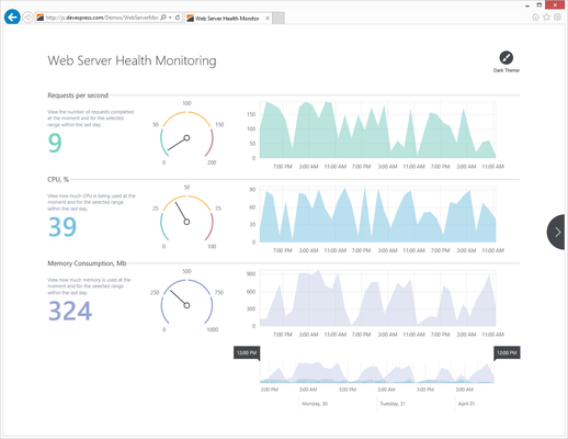 DevExtreme Web Charts and Gauges