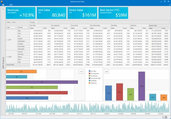WPF Analytics