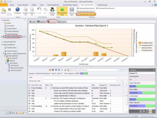 <strong>Burndown Chart</strong><br /><em>Iteration backlog with burndown chart.</em><br /><br />