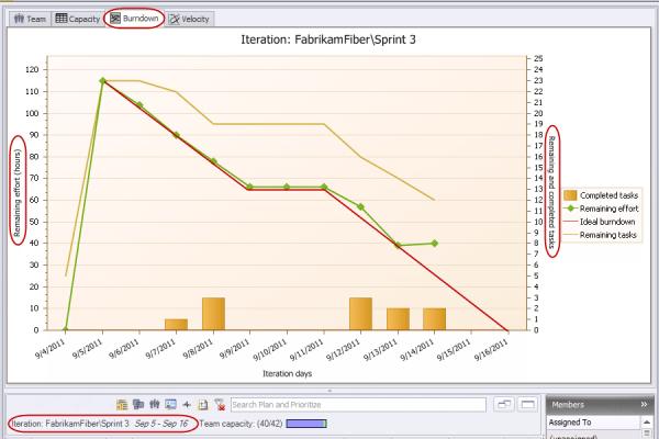<strong>Burndown</strong><br /><em>Burndown chart in iteration backlog.</em><br /><br />