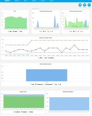 EZManage Identify Bottlenecks in Real Time